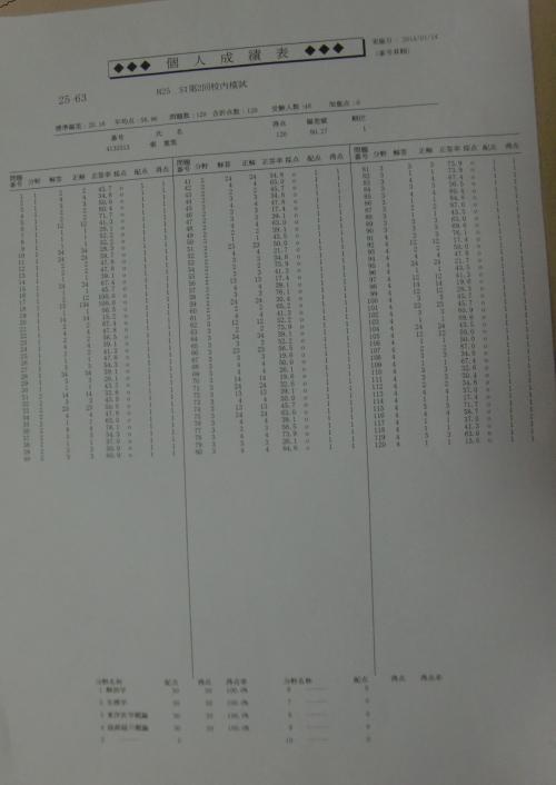鍼灸国家試験第2回模試成績のご報告