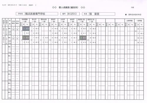 鍼灸第1回と第2回合同模試表のご報告