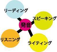 読解中心の受験勉強を発音から音読に替えると留学準備にもなる