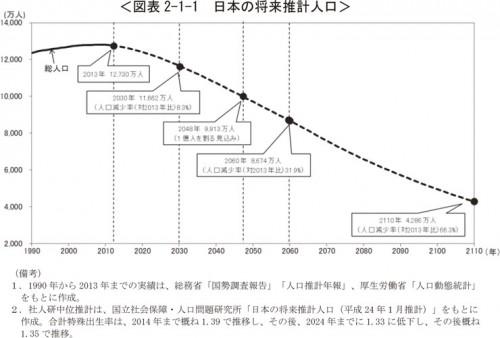 将来の日本の人口はどうなる?